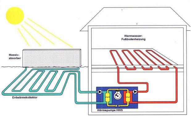 Gli impianti geotermici dal calore della terra il - Costo impianto idraulico casa 150 mq ...