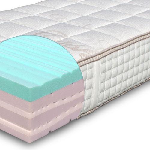 Qualita Materassi.Il Materasso Comfort E Qualita Prontopro