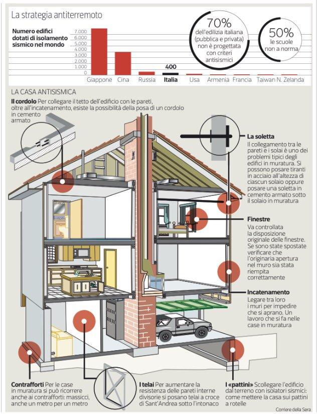 La progettazione e la costruzione di case anti sismiche for Come pianificare la costruzione di una casa