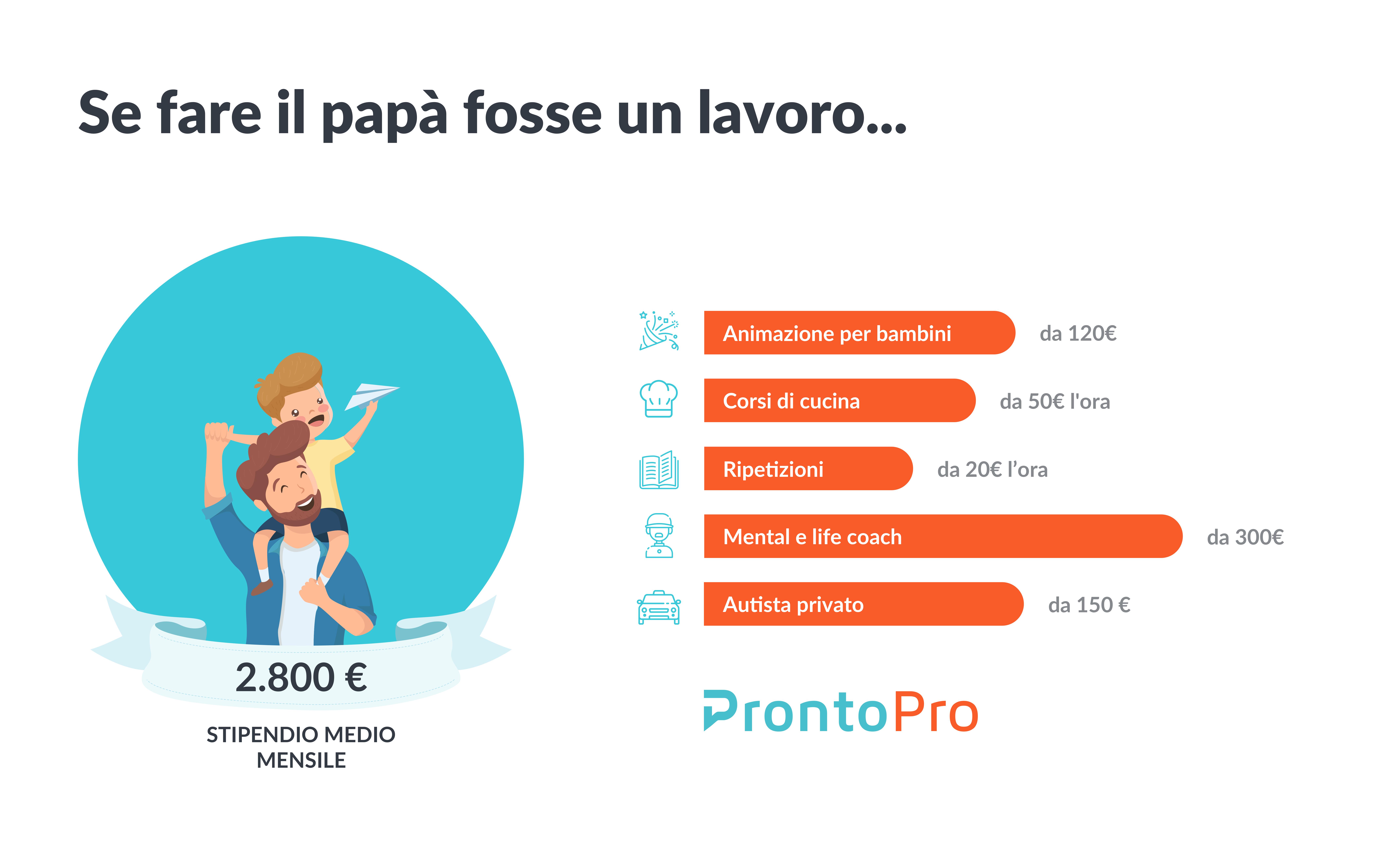 Papà Tuttofare E A Tempo Pieno Un Lavoro Stimato Quasi 2800 Euro